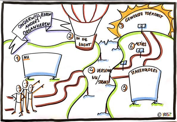 training visualiseren Irisz onderwijsadvies